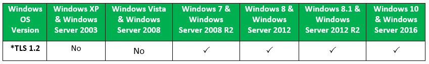 TLS 1.2 is supported by Windows 7 or above & Windows Server 2008 R2 or above. TLS 1.2 is not supported by Windows XP & Vista, Windows Server 2003 & 2008 earlier than R2.